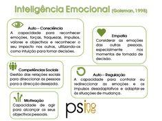 Já ouviu falar de Inteligência Emocional?  A inteligência emocional é a capacidade para reconhecermos, regularmos e transmitirmos as nossas emoções quer para nós próprios, quer no contacto com os outros.  Muitas vezes, o trabalho psicoterapêutico passa por estas dimensões e capacidades.  www.psinove.com contacto@psinove.com