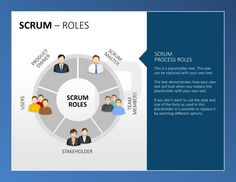 Scrum PPT: It is very important to have an overview over all Scrum-Roles. Use the placeholder of this template to point out the most tasks for your team. http://www.presentationload.com/scrum-toolbox-powerpoint-template.html