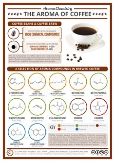Chemistry of coffee aroma 👌 1000 chemical compounds🔥 One of the most complex raw materials on earth! Read and share☕️ Excellent job from 👉 🙏🙏 . Teaching Chemistry, Science Chemistry, Food Science, Organic Chemistry, Study Chemistry, Kitchen Chemistry, Physical Science, Science Art, Science Education