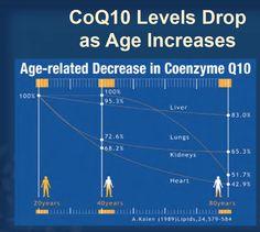 A Coenzima Q10 é um nutriente que participa dos processos de produção de ATP (energia) principalmente no coração, cérebro, rins e o fígado, aonde sua concentração deve estar necessariamente elevada devido a maior demanda energética. o envelhecimento e o uso de medicação para baixar o colesterol (ex: sinvastatina) diminuem drasticamente sua concentração no organismo. Mais informações: http://www.ortomoleculardrhigashi.med.br/nossos-servicos…
