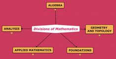 Mathematics is a very complex field. Use this concept map to understand all the divisions. You can customize this concept map adding your own courses in each category to keep all the information in one place. Be more organized using Mindomo! Calculus, Algebra, Functional Analysis, Mathematics Geometry, Number Theory, Maths, Division, Foundation, Mindfulness