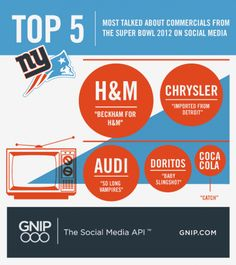 H&M, Chrysler, Audi, Doritos and Coca-Cola all score points for airing the most talked about Super Bowl  commercials. Anyone missing from this list?