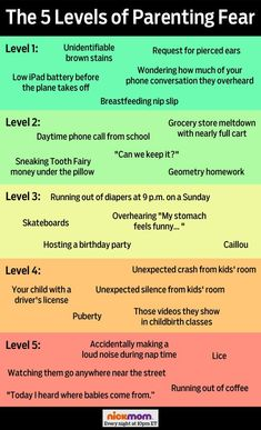 The five levels of #parenting fear...can you relate to any of them? #funny