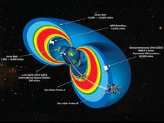 "Well, here's something cosmic to be thankful for this weekend. A NASA-led study of the Van Allen radiation belts has uncovered new information about the invisible ""shield"" that keeps harmful ultrarelativistic electrons from the Earth. Credit: Nature - http://www.nature.com/nature/journal/v515/n7528/full/nature13956.html and MIT News - https://newsoffice.mit.edu/2014/plasma-shield-against-harmful-radiation-1126"
