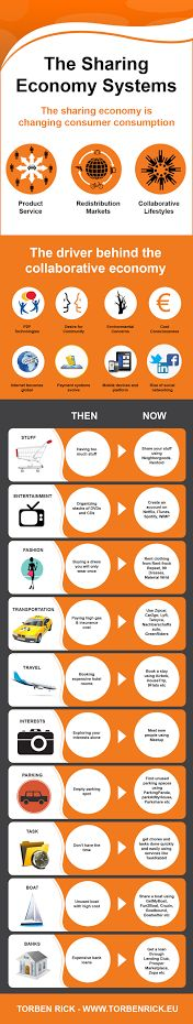 Disruptive change in consumer behavior, from buying to sharing. Infographic: The sharing economy impacts core business models - Torben Rick E Commerce, Business Planning, Business Tips, Blockchain, Finance, Consumer Behaviour, Sharing Economy, Economic Systems, Circular Economy