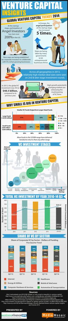 Business Finance App is proud to present its latest infographic titled 'Venture Capital Insights'. This infographic highlights different aspects of venture capitalism, such as venture capital trends and its varied investment statistics.