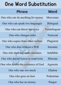 One Word Substitution English Learning Spoken, Teaching English Grammar, English Writing Skills, English Language Learning, Interesting English Words, Learn English Words, English Phrases, English Idioms, English Adjectives