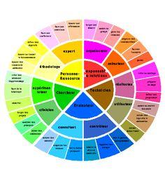 La roue des compétences de l'enseignant moderne http://francois.muller.free.fr/manuel