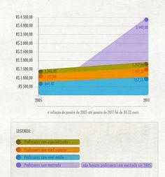 Professores Santarém. (2012) Núcleo de Infografia e Visualização de Dados Casa da Cultura Digital