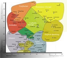 What the world values, in one chart ( Brandon Ambrosino, VOX, 29 December Image: The Inglehart-Welzel map offers a global look at our values and beliefs. Brazil Culture, Intercultural Communication, Theory Of Love, World Religions, What The World, Data Visualization, Cartography, World History, Social Studies
