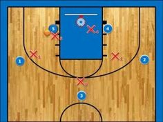 BASKETBALL: 3 OUT 2 IN  PASS AND CUT MOTION OFFENSE