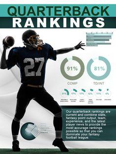 The page lists the top quarterback rankings for the 2020 NFL fantasy football season Fantasy Football Advice, Fantasy Football Rankings, Fantasy Football League, Cherokee Sport, News Magazines, Sports Art, Football Season, Cheating