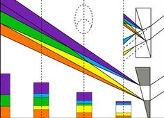 Rainbows, Prisms, and non-edge Diffraction by Miles Mathis
