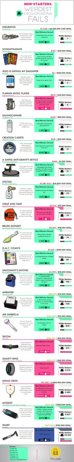 Non-starters: weirdest crowdfunding fails #infographic #Business