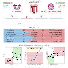 Vorschau: RB Leipzig – FC Bayern München – Miasanrot.de