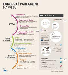 Evropský parlament na webu