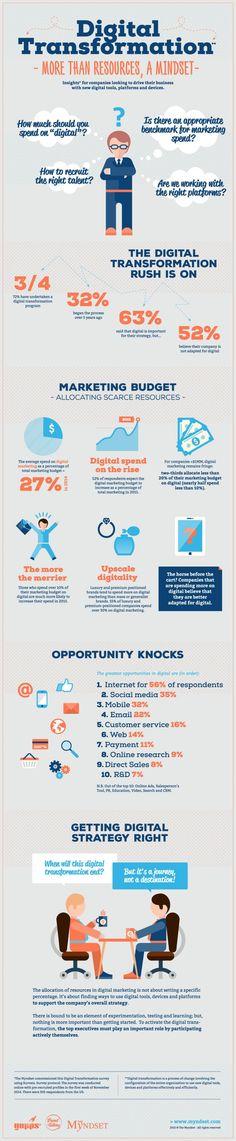 Transformation digitale : les clés du succès #infographie