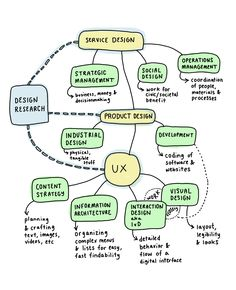 Mindsets, Tools and Terminology of Experience Design — Digital Experience Design — Medium