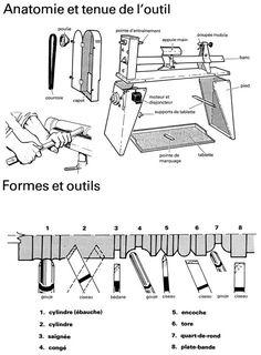Anatomie et tenue du tour à bois