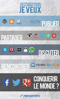 Entrepreneurs, choisissez les meilleurs médias sociaux pour votre projet ! @neocamino