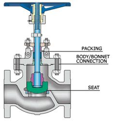 An Introduction To Globe Valves And Uses Control Flow, Control Valves, Steam Turbine, Eco Friendly Cars, Water Valves, Heat Exchanger, Mechanical Engineering, Concept Cars, Plumbing