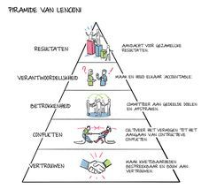 Pyramid of Lencioni Stress Counseling, Team Training, Appreciative Inquiry, Nlp Coaching, Lean Six Sigma, Change Management, Employee Engagement, Love My Job, Emotional Intelligence