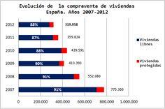 Economía Española. Gráficos Blog. Evolución Compraventas Vivienda Protegida