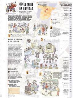 Historia de la lotería de Navidad española. Spanish Grammar, Ap Spanish, Spanish Culture, Spanish Language Learning, Spanish Teacher, Spanish Classroom, Spanish Lessons, How To Speak Spanish, Teaching Spanish