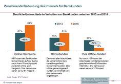Bedeutung des Internets für Bankkunden