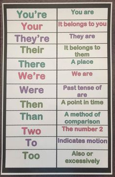 Commonly Misused Words Anchor Chart Laminated by lindsayscharts on Etsy Writing Words, Writing Tips, Writing Workshop, Writing Process, Teaching Writing, Teaching Kids, Kindergarten Writing, English Writing Skills, Words To Use