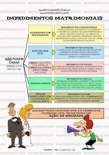Para celebrar um casamento os nubentes passam por um processo de habilitação, cumprindo uma séria de exigências. Neste sentido, o leg...