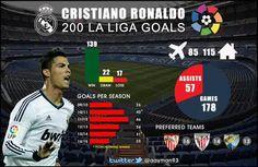 Liga, Cristiano Ronaldo re delle triplette: sono 23, è record - http://www.maidirecalcio.com/2014/12/07/liga-cristiano-ronaldo-re-delle-triplette-sono-23-e-record.html