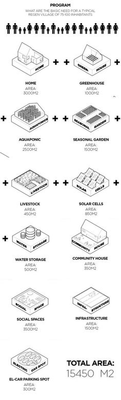 Innovative Self-Sustaining Village Model Could Be the Future of Semi-Urban…