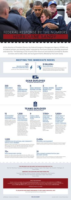 Image from http://www.whitehouse.gov/sites/default/files/infographic/fema_graphic_comp_dec_2012.jpg.