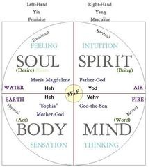 Our dyadic mind, under closer examination, is actually a quadratic format (regardless of what,if any, theologic theories are made to fit that format. Reiki, Chakras, C G Jung, Spirit Science, Chakra Meditation, Mind Body Soul, Spiritual Awakening, Sacred Geometry, Self