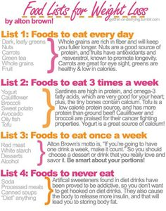 Food list for weight loss- Alton Brown