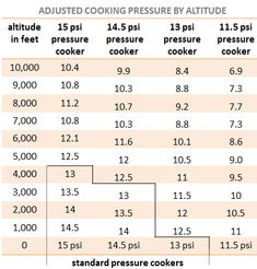 adjusted cooking pressure by altitude