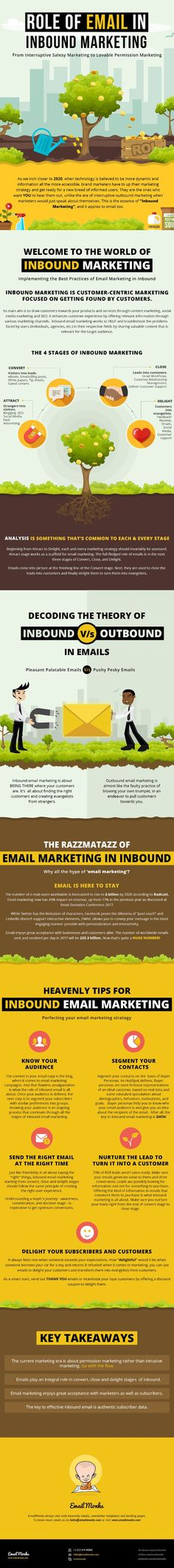 Email for Inbound Marketing: Best-Practices and Tips | Marketing Infographic