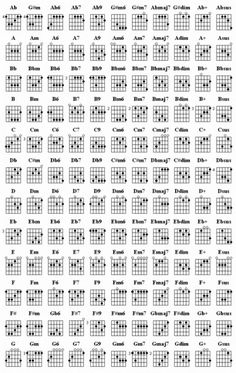 Learn Guitar Chords:- Chord Chart