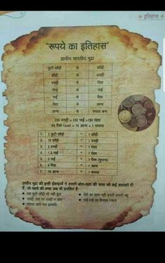 History Discover History of indian rupees General Knowledge Facts Gernal Knowledge Knowledge Quotes Hindi Language Learning Hindi Words India Facts India Map History Of India Intresting Facts General Knowledge Book, Gernal Knowledge, Knowledge Quotes, Ias Study Material, Hindi Language Learning, Hindi Words, India Facts, History Of India, Intresting Facts