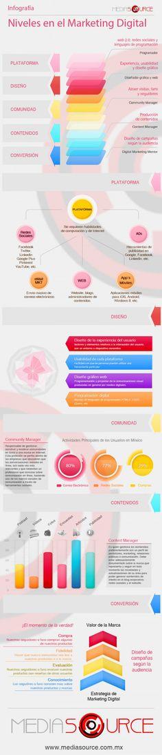 Niveles en el Marketing Digital #Infografía