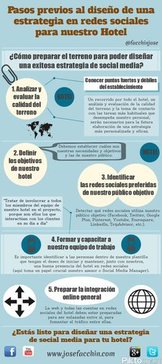 Antes de preparar la estrategia en Redes Sociales para el Hotel #infografia #infographic #tourism