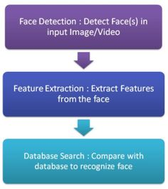 Virtual Reality - How Face Recognition Works - Face Recognition Algorithm