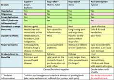 I keep forgetting what the differences are in the over the counter pain relievers, so I made a handy chart.