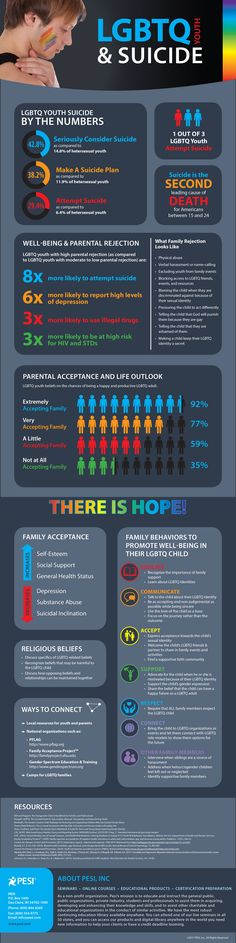 Infographic to help prevent suicide in LGBTQ youth, from PESI, https://catalog.pesi.com/sq/bh_051240_lgbtqyouth_infograph-11625.