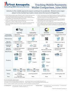Tracking #Mobile #Payments: Wallet Comparison in the U.S. | First Annapolis http://www.firstannapolis.com/articles/tracking-mobile-payments-wallet-comparison-in-the-u-s?status=success&utm_content=buffer88239&utm_medium=social&utm_source=pinterest.com&utm_campaign=buffer #mPOS