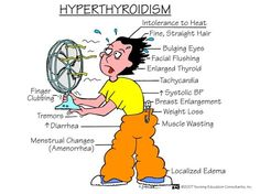 "Free Nursing Mnemonics Pictures | Hyperthyroidism: Signs and Symptoms (mnemonic)- ""THYROIDISM"""