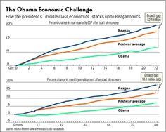 Reaganomics Beats Obama's 'Middle Class Economics' By A Country Mile - Investors.com