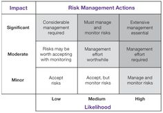 Communication- A Risk Management Model