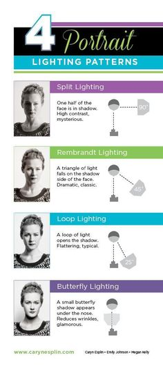 Portrait Lighting Patterns: Split, Loop, Rembrandt, Butterfly - Classic - Basic - How to photograph - Caryn Esplin